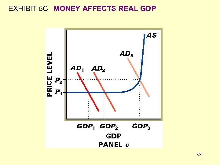 EXHIBIT 5 C MONEY AFFECTS REAL GDP 69