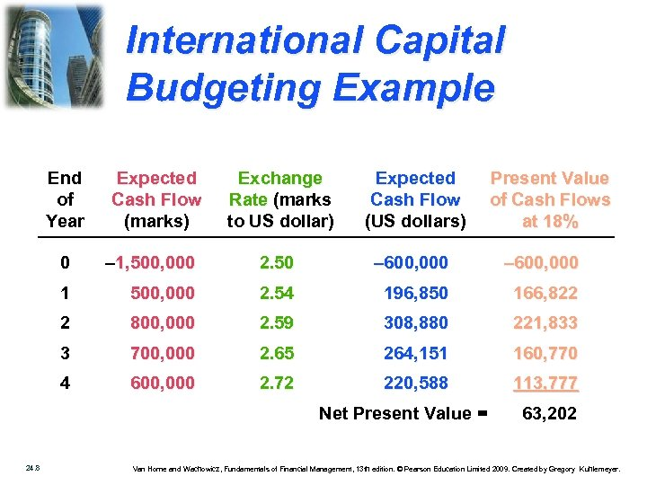 International Capital Budgeting Example End of Year Expected Cash Flow (marks) Exchange Rate (marks