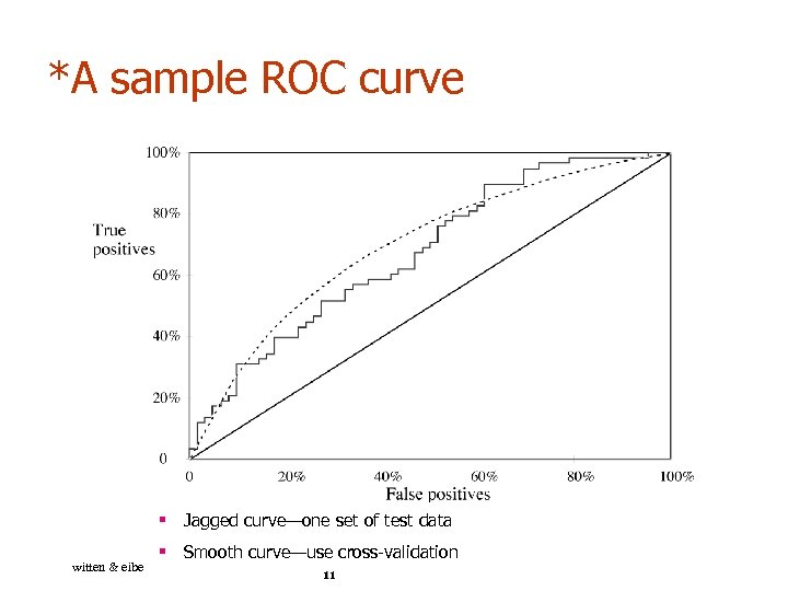 *A sample ROC curve § Jagged curve—one set of test data witten & eibe