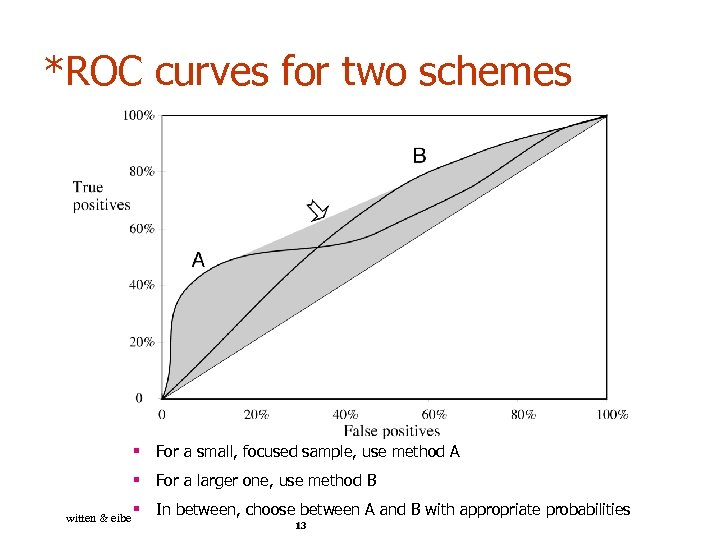*ROC curves for two schemes § For a small, focused sample, use method A