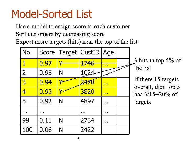 Model-Sorted List Use a model to assign score to each customer Sort customers by