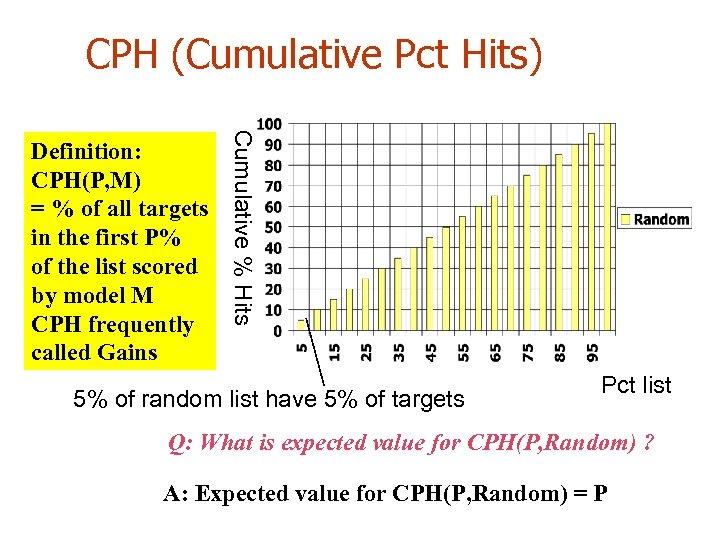 CPH (Cumulative Pct Hits) Cumulative % Hits Definition: CPH(P, M) = % of all