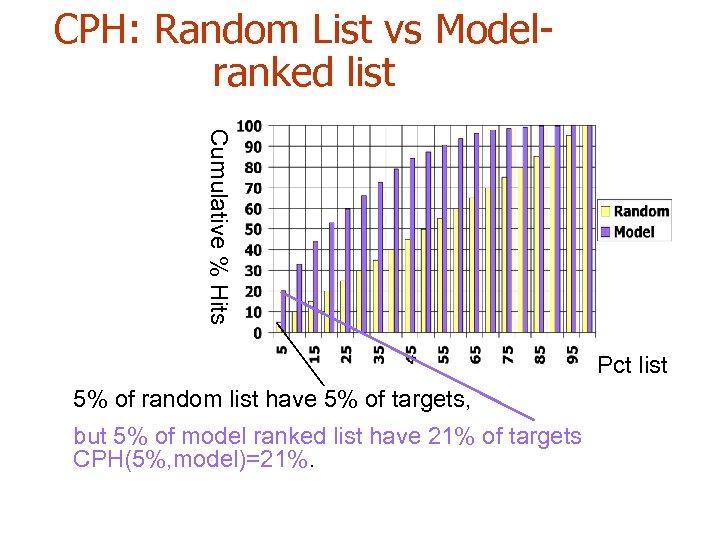 CPH: Random List vs Modelranked list Cumulative % Hits Pct list 5% of random