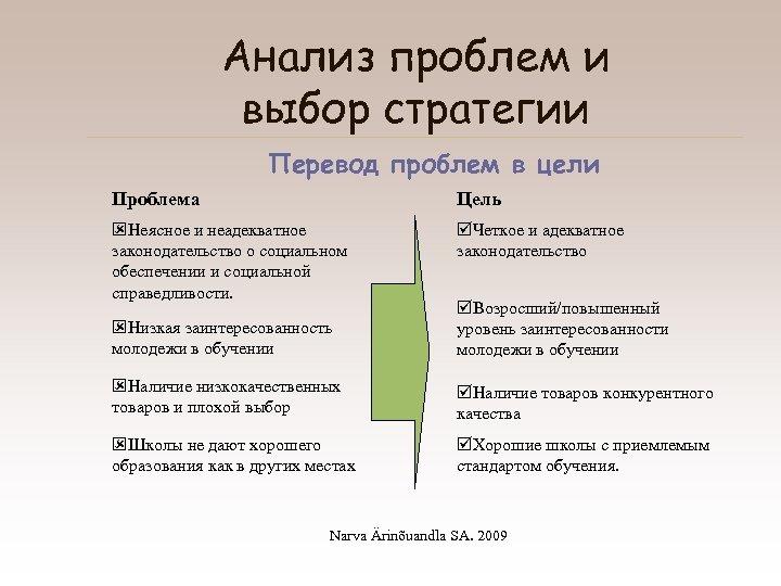Анализ проблем и выбор стратегии Перевод проблем в цели Проблема Цель ýНеясное и неадекватное