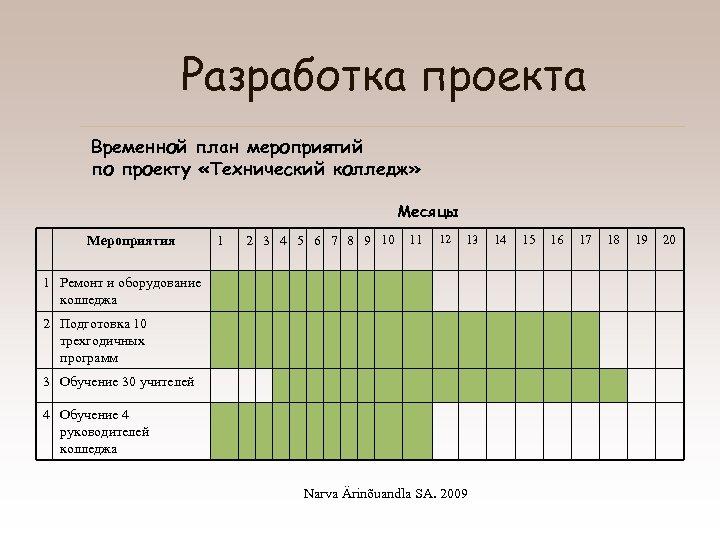 Разработка проекта Временной план мероприятий по проекту «Технический колледж» Месяцы Мероприятия 1 2 3