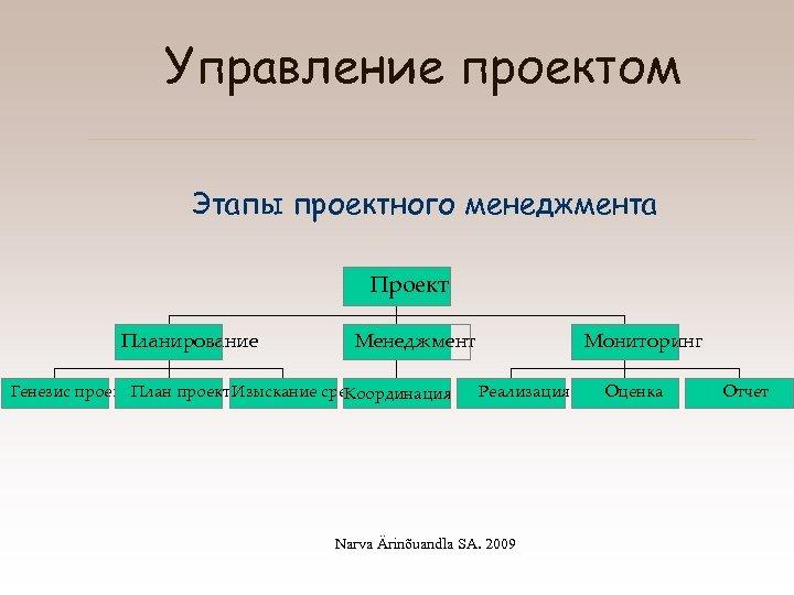 Управление проектом Этапы проектного менеджмента Проект Планирование Менеджмент Генезис проекта План проекта зыскание средств
