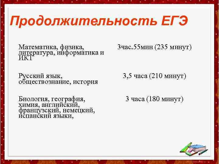 Продолжительность ЕГЭ Математика, физика, литература, информатика и ИКТ 3 час. 55 мин (235 минут)
