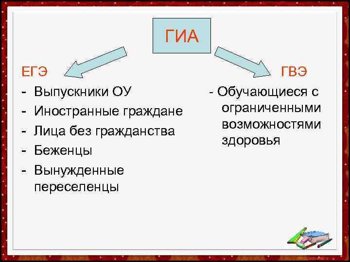 ГИА ЕГЭ - Выпускники ОУ - Иностранные граждане - Лица без гражданства -
