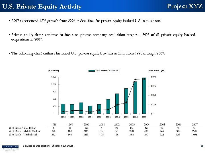 Project XYZ U. S. Private Equity Activity • 2007 experienced 12% growth from 2006