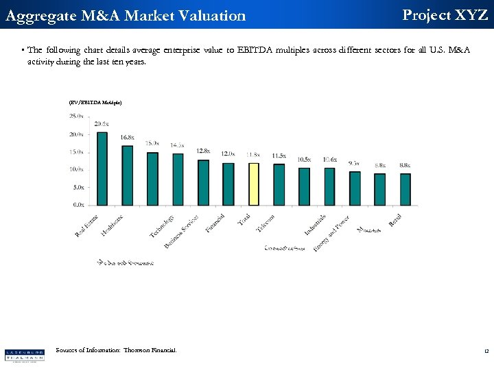 Aggregate M&A Market Valuation Project XYZ • The following chart details average enterprise value