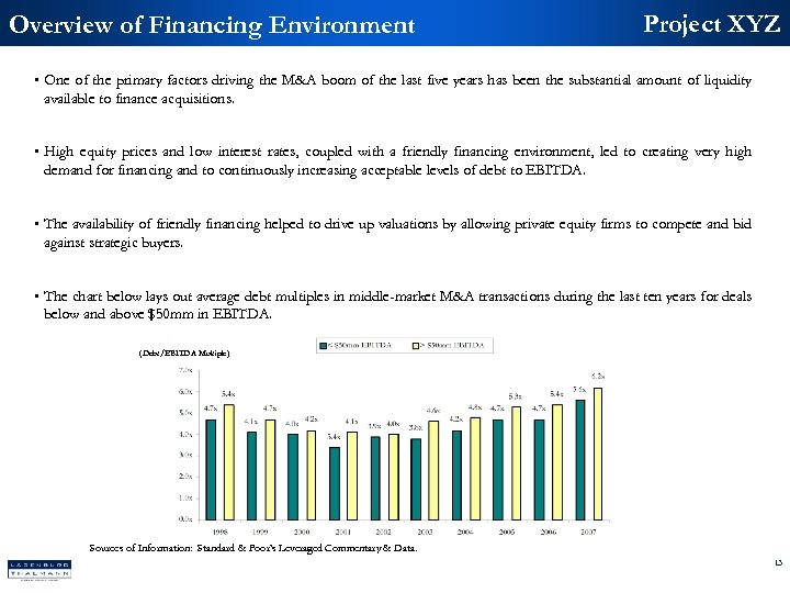 Overview of Financing Environment Project XYZ • One of the primary factors driving the