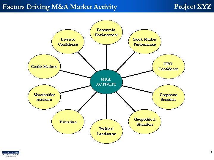 Project XYZ Factors Driving M&A Market Activity Investor Confidence Economic Environment Stock Market Performance