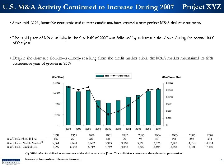 U. S. M&A Activity Continued to Increase During 2007 Project XYZ • Since mid-2003,
