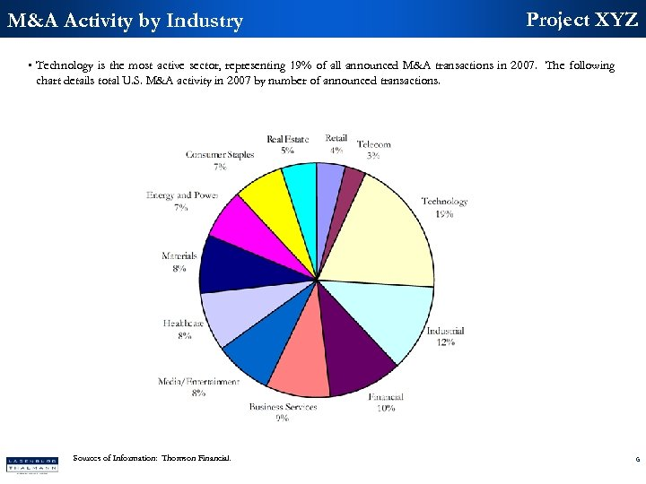 M&A Activity by Industry Project XYZ • Technology is the most active sector, representing