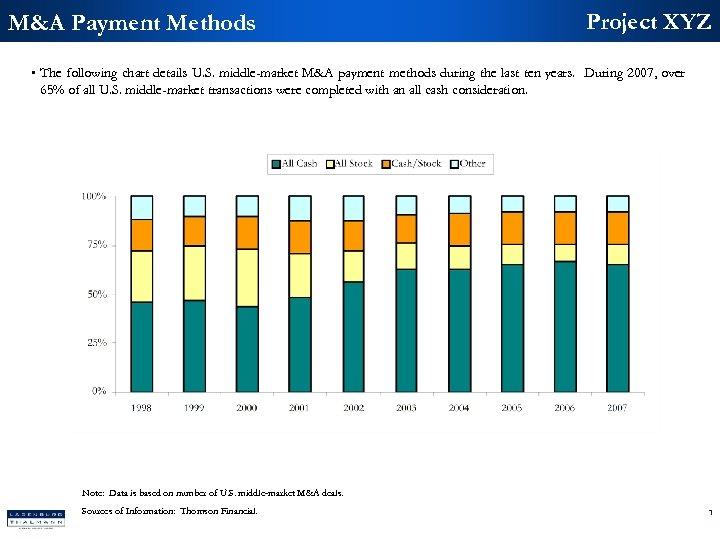 M&A Payment Methods Project XYZ • The following chart details U. S. middle-market M&A