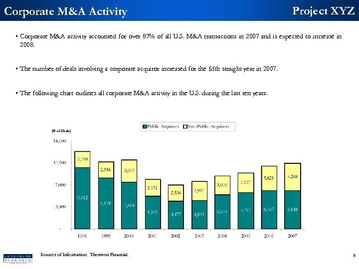 Corporate M&A Activity Project XYZ • Corporate M&A activity accounted for over 87% of