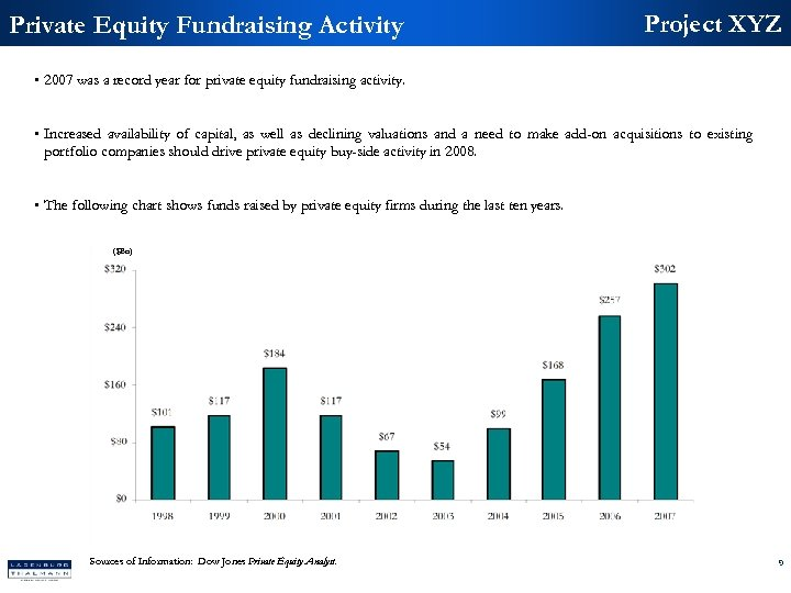 Private Equity Fundraising Activity Project XYZ • 2007 was a record year for private