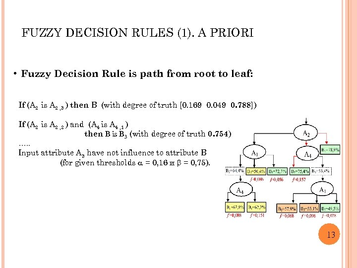 FUZZY DECISION RULES (1). A PRIORI • Fuzzy Decision Rule is path from root