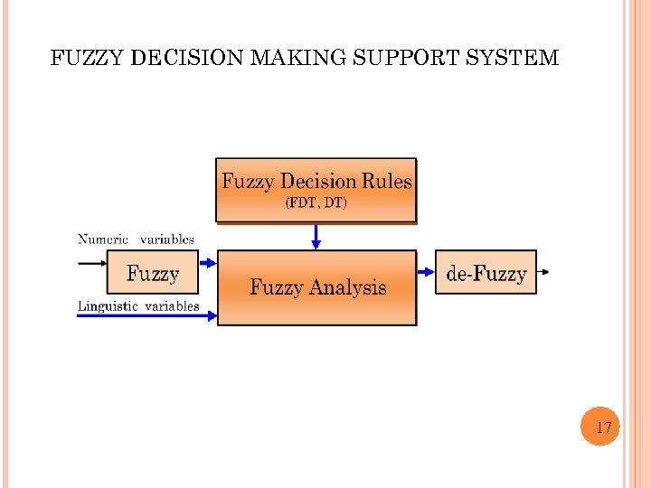 FUZZY DECISION MAKING SUPPORT SYSTEM 17