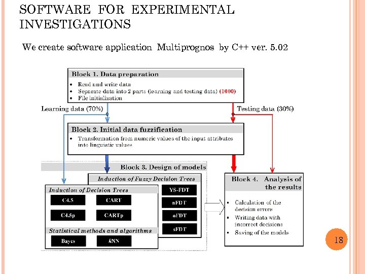 SOFTWARE FOR EXPERIMENTAL INVESTIGATIONS We create software application Multiprognos by C++ ver. 5. 02