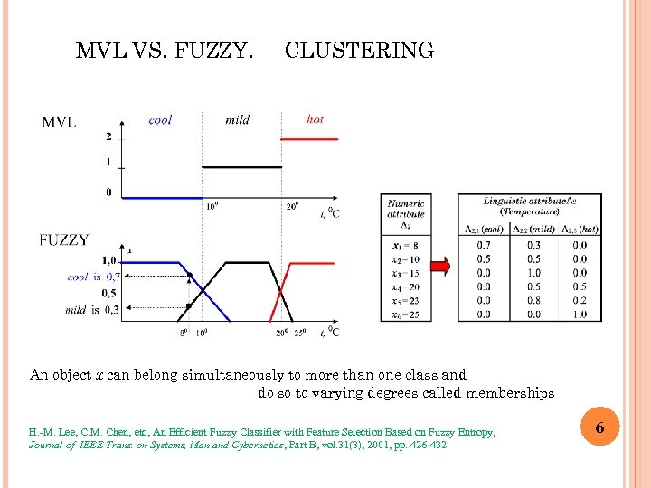 MVL VS. FUZZY. CLUSTERING An object x can belong simultaneously to more than one