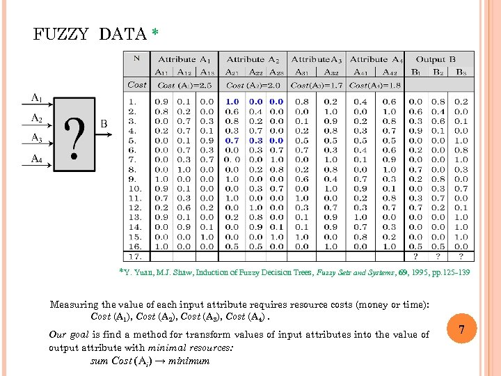FUZZY DATA * *Y. Yuan, M. J. Shaw, Induction of Fuzzy Decision Trees, Fuzzy