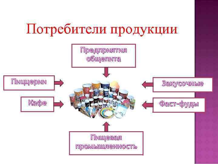 Потребители продукции Предприятия общепита Пиццерии Закусочные Кафе Фаст-фуды Пищевая промышленность