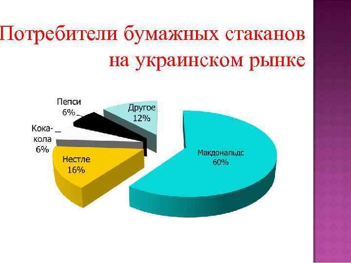 Потребители бумажных стаканов на украинском рынке