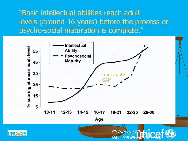 """Basic intellectual abilities reach adult levels (around 16 years) before the process of psycho-social"
