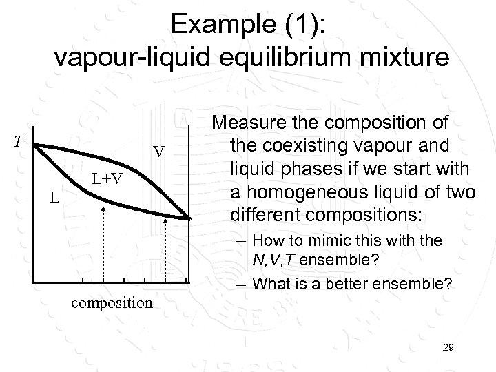 Example (1): vapour-liquid equilibrium mixture T V L+V L Measure the composition of the