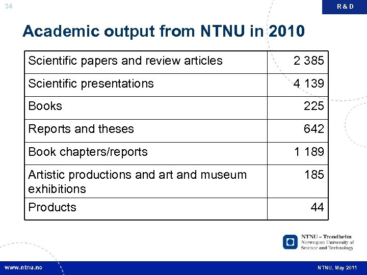 34 R&D Academic output from NTNU in 2010 Scientific papers and review articles 2