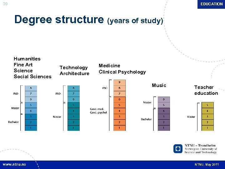 39 EDUCATION Degree structure (years of study) Humanities Fine Art Science Social Sciences Technology