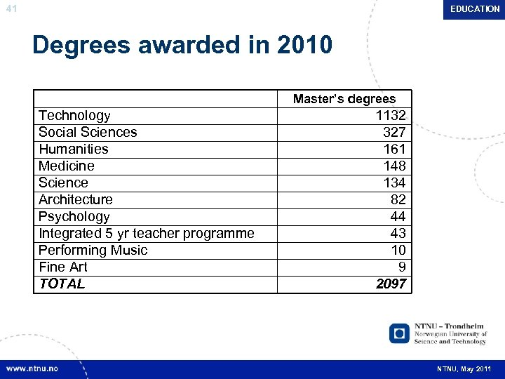 41 EDUCATION Degrees awarded in 2010 Master's degrees Technology Social Sciences Humanities Medicine Science
