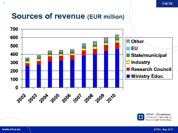 5 FACTS Sources of revenue (EUR million) NTNU, May 2011