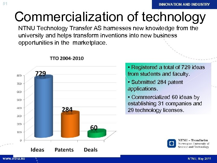 51 INNOVATION AND INDUSTRY Commercialization of technology NTNU Technology Transfer AS harnesses new knowledge