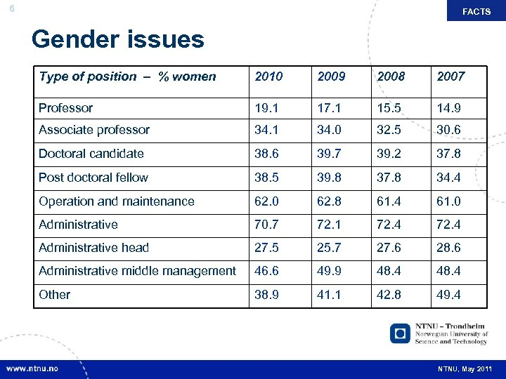 6 FACTS Gender issues Type of position – % women 2010 2009 2008 2007