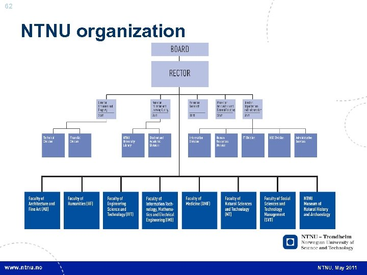 62 NTNU organization NTNU, May 2011