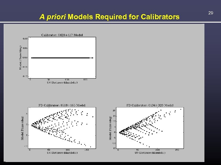 A priori Models Required for Calibrators 29