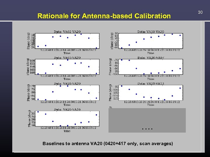 Rationale for Antenna-based Calibration …. …. …. Baselines to antenna VA 10 (0420+417 only,