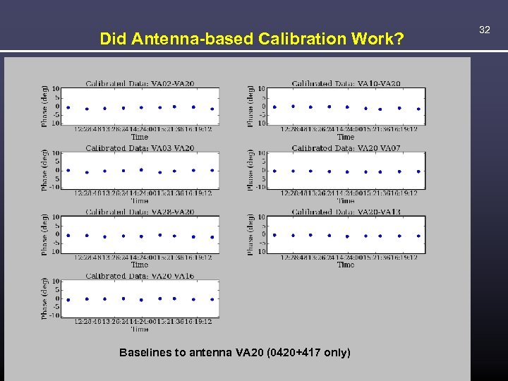 Did Antenna-based Calibration Work? Baselines antenna. VA 07 (0420+417 only) VA 10 Baselines totoantenna.