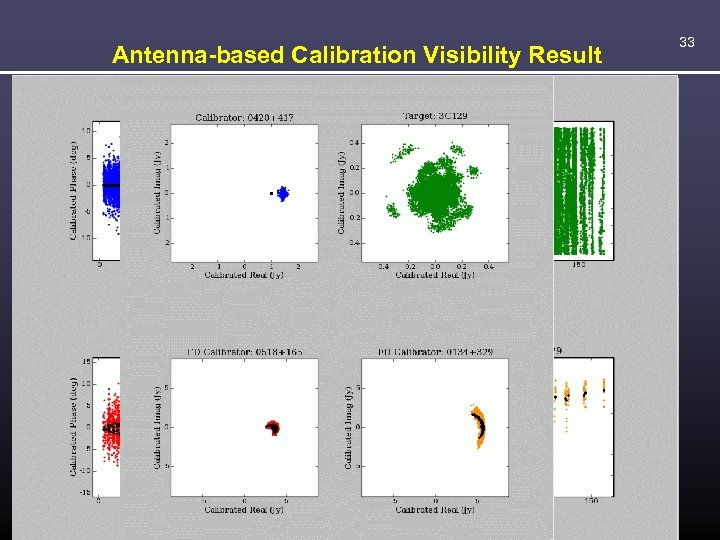Antenna-based Calibration Visibility Result 33