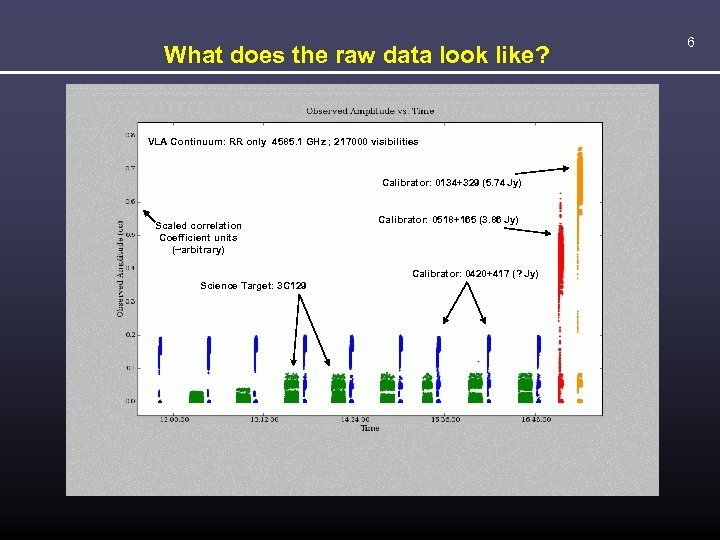 What does the raw data look like? VLA Continuum: RR only 4585. 1 GHz