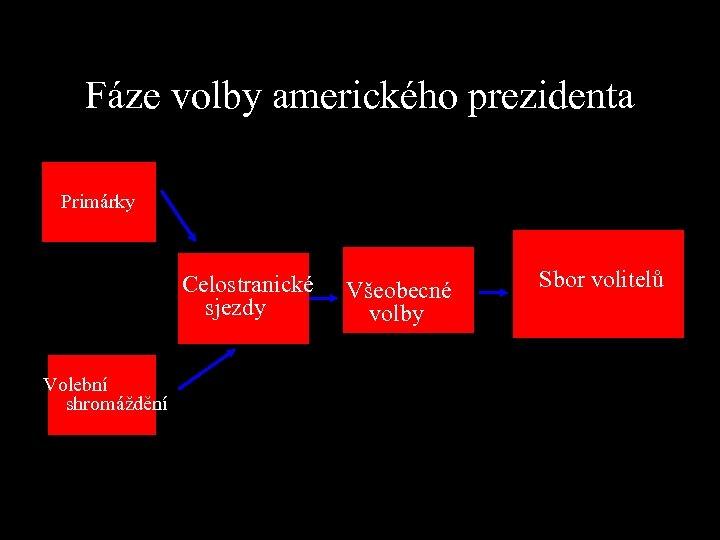 Fáze volby amerického prezidenta Primárky Celostranické sjezdy Volební shromáždění Všeobecné volby Sbor volitelů