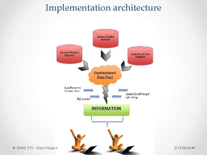 Implementation architecture CMPE 272 - Class Project 3/19/2018 7