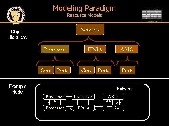 Modeling Paradigm Resource Models Network Object Hierarchy Processor Core Example Model Ports FPGA Core