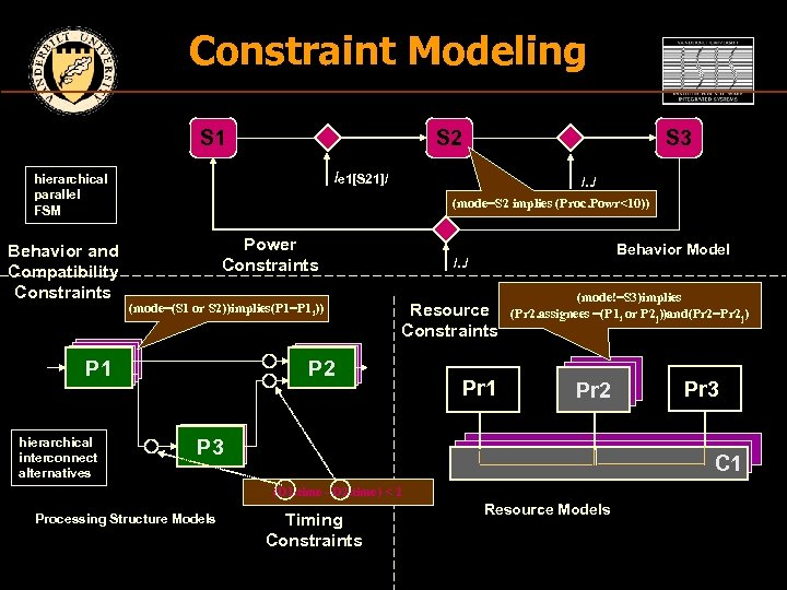 Constraint Modeling S 1 S 2 /e 1[S 21]/ hierarchical parallel FSM Behavior and