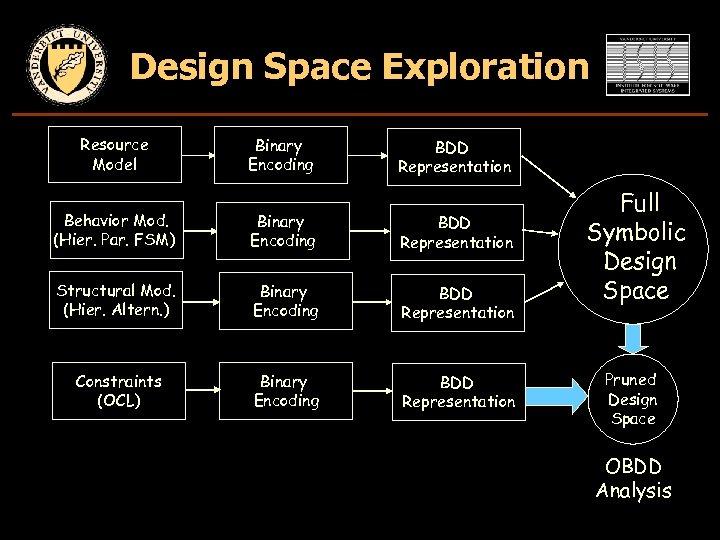 Design Space Exploration Resource Model Binary Encoding BDD Representation Behavior Mod. (Hier. Par. FSM)