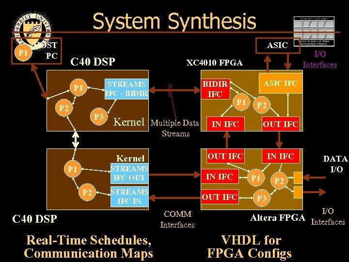 System Synthesis HOST P 1 PC ASIC C 40 DSP BIDIR IFC STREAMS IFC