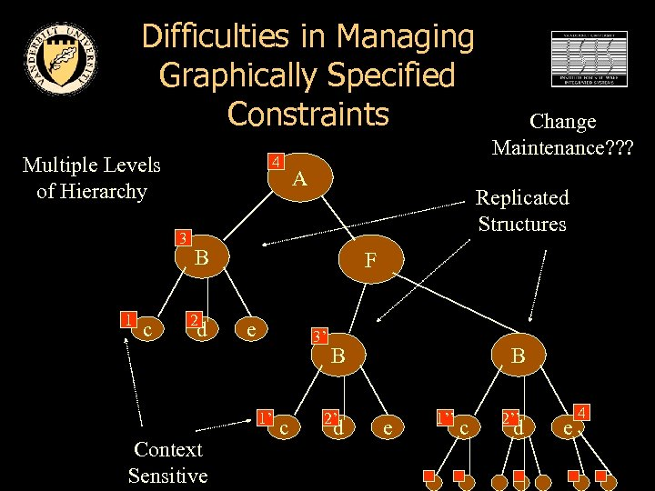 Difficulties in Managing Graphically Specified Constraints Multiple Levels of Hierarchy 4 3 1 c