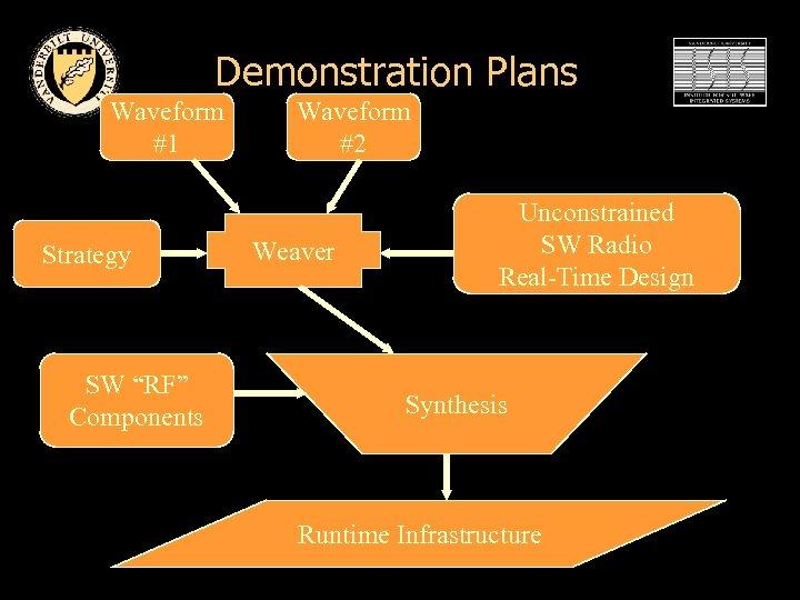"Demonstration Plans Waveform #1 Strategy SW ""RF"" Components Waveform #2 Weaver Unconstrained SW Radio"